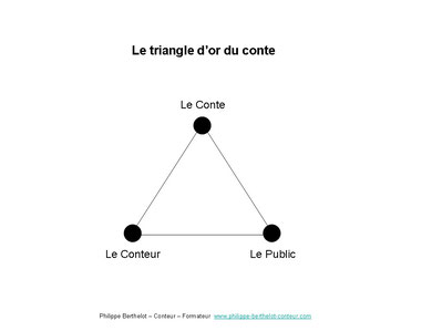 Le triangle d'or du conte