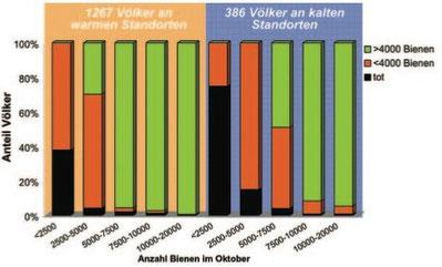Statistik Überwinterungserfolg / Volksstärke