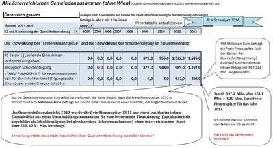 Die Freie Finanzspitze 2012 - Alle Gemeinden Österreichs zusammen