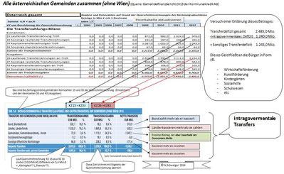 Die Transferzahlungsbilanz 2012 - Alle Gemeinden Österreichs zusammen