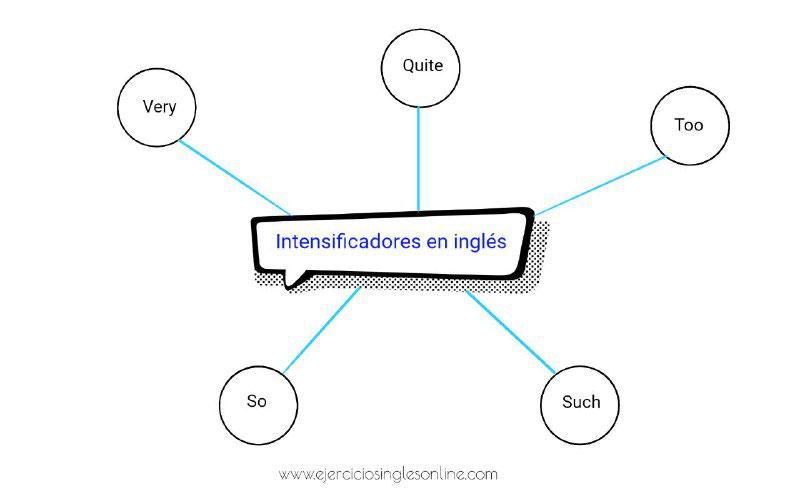 Los Intensificadores En Inglés Ejercicios Inglés Online