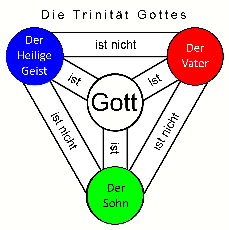 Trinität Gottes