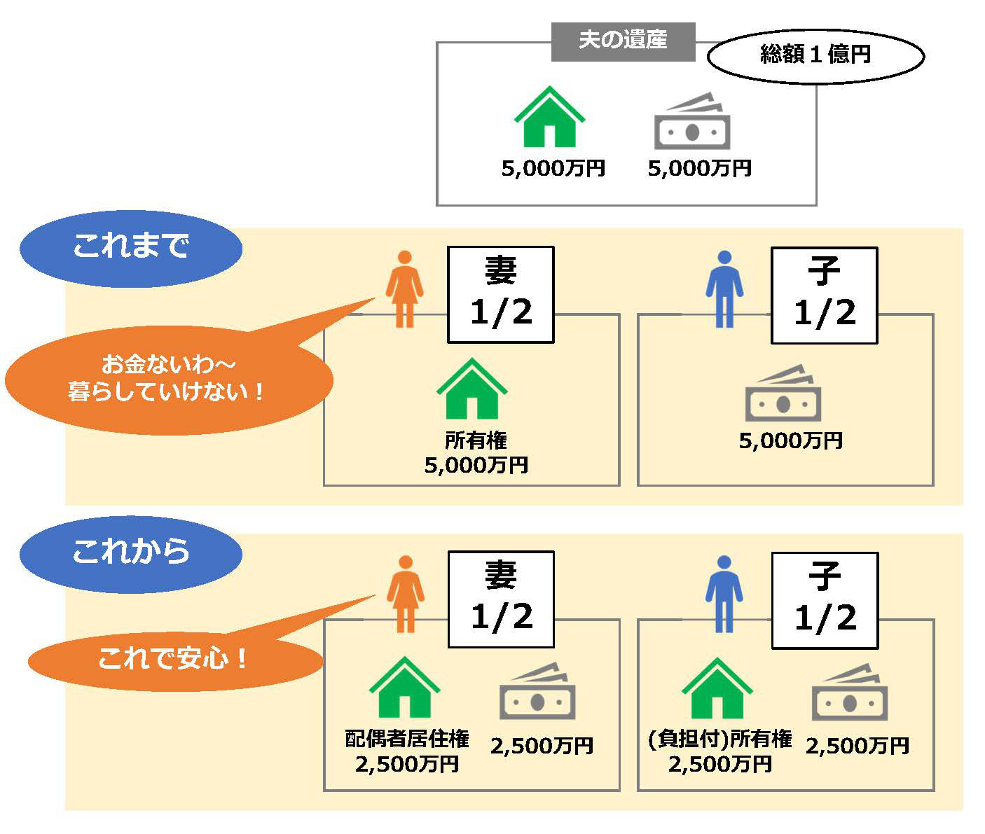 土地 遺産 相続 相続手続きにおける土地の価格(遺産分割編)