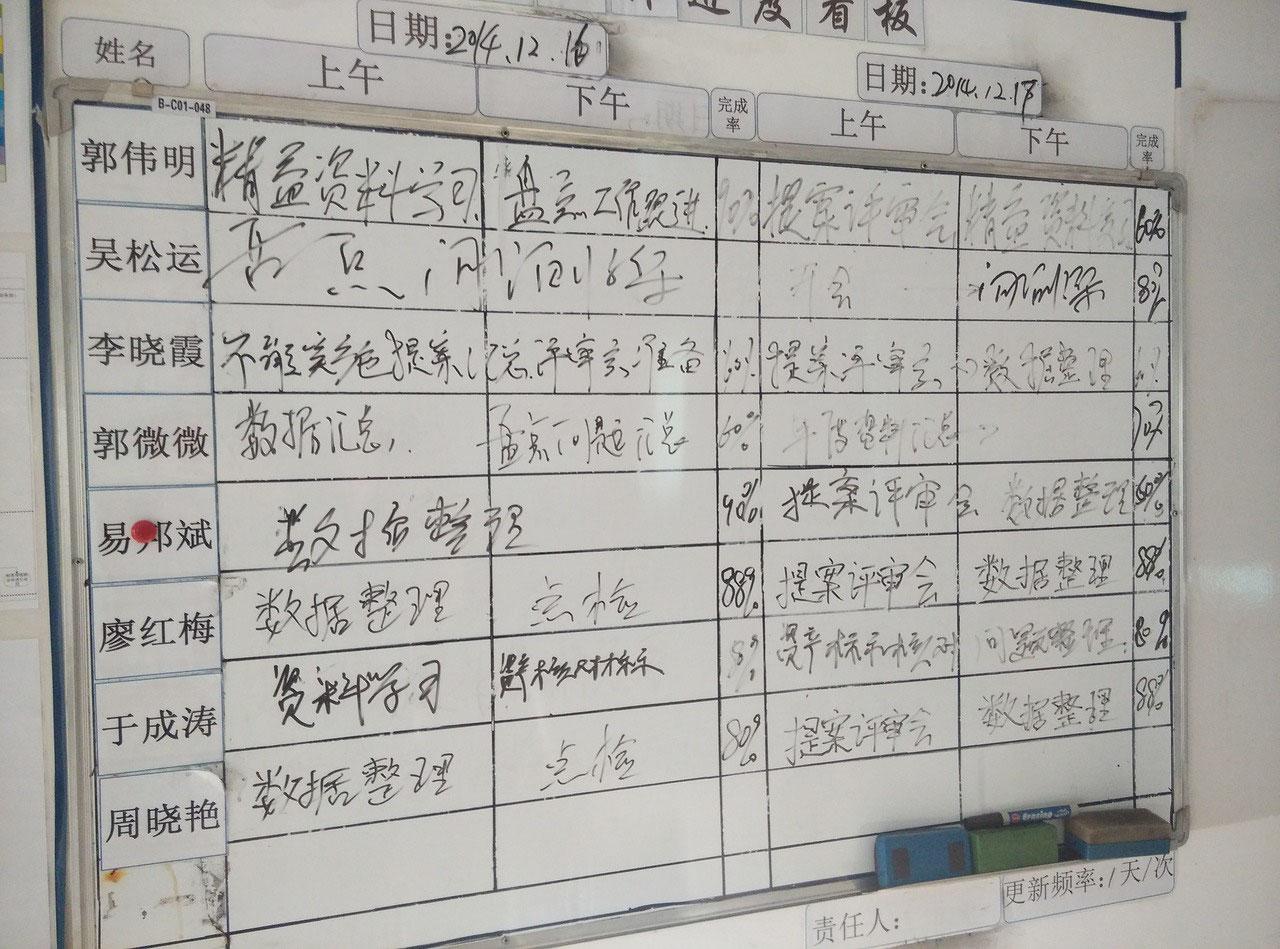 So werden mit Kanban Boards Arbeitsprozesse visualisiert   ZETTELRAUM