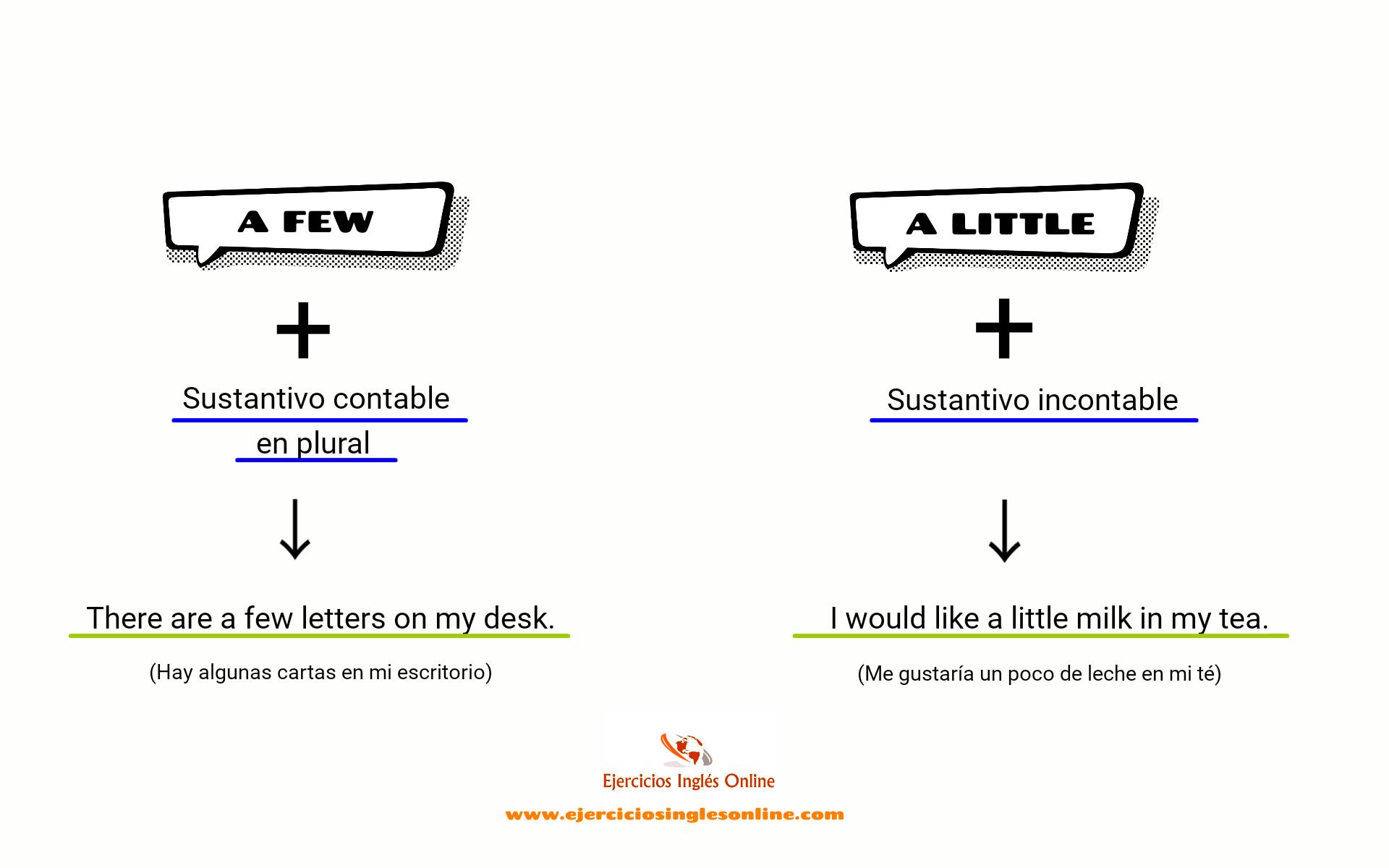 A Few A Little Uso Y Explicación Ejercicios Inglés Online