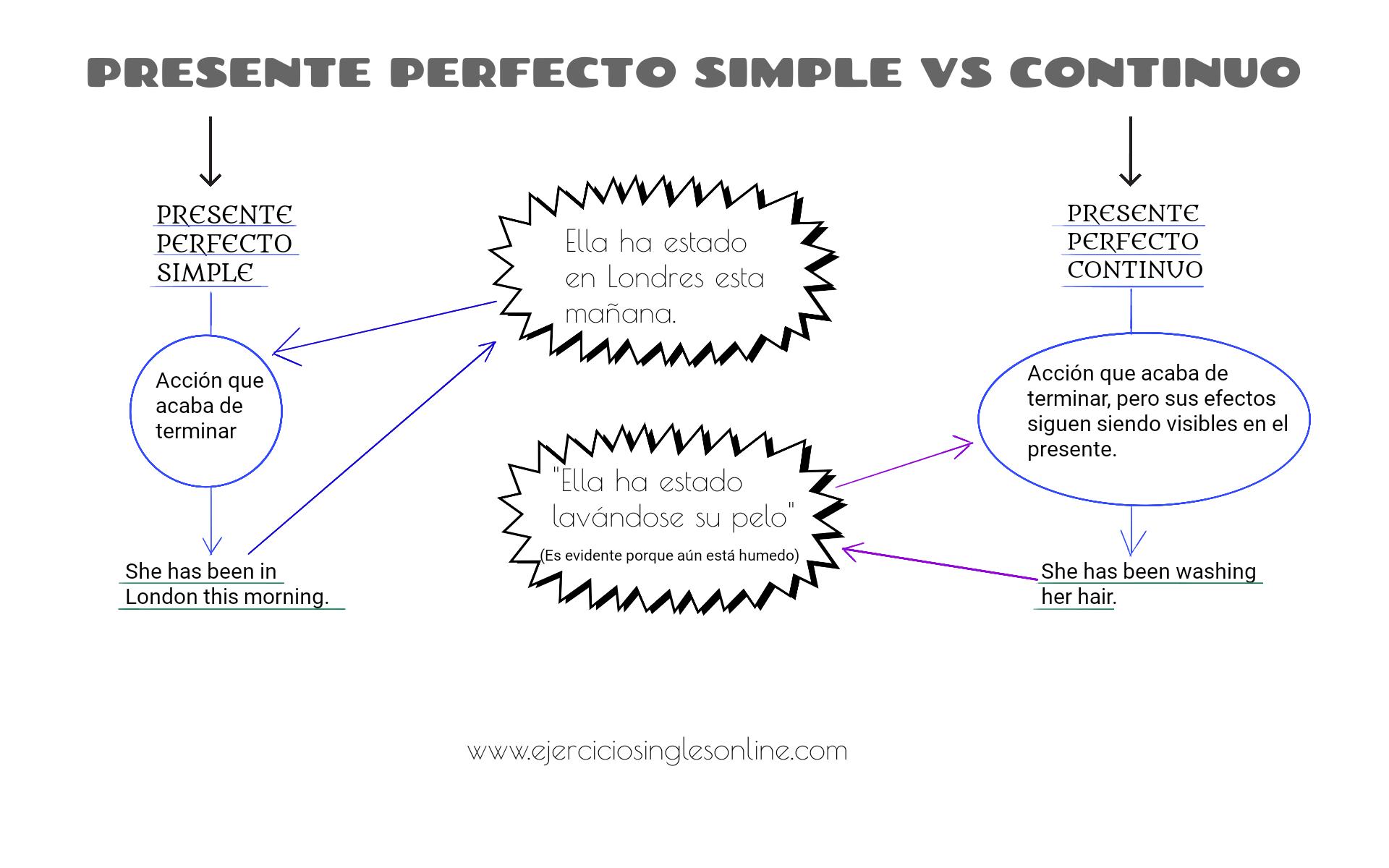 Presente Perfecto Simple Vs Continuo Ejercicios Inglés Online