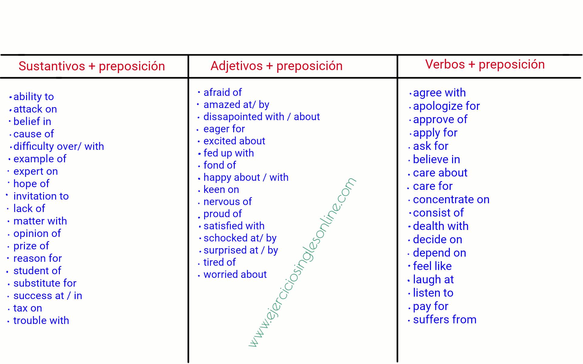 Sustantivos, adejetivos, verbos + preposición en inglés