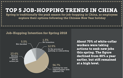 Top 5 Job-Hopping Trends in China - Executive Search China I