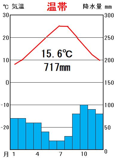西岸 海洋 性 気候 特徴