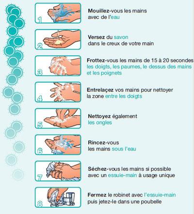 Comment se laver les mains. Source: http://www.lhygiene-corporelle.sitew.com/L_hygiene_au_quotidien.B.htm#L_hygiene_au_quotidien.