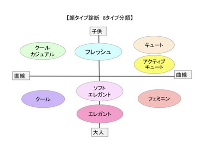石川県金沢市 顔タイプ診断