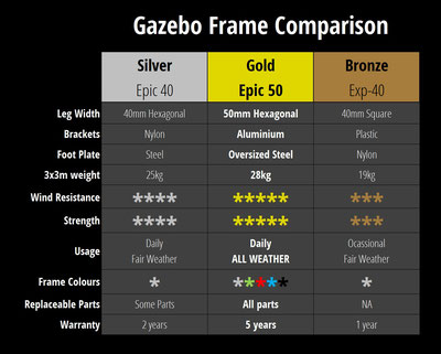 Gazebo Frame Options Chart