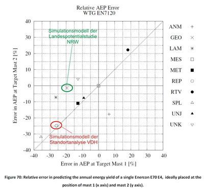 """Vergleich der Vorhersagegenauigkeit bzgl. der Windenergie unterschiedlicher Modelle aus dem Ringversuch """"Round Robin Numerical Flow Simulation in Wind Energy"""""""