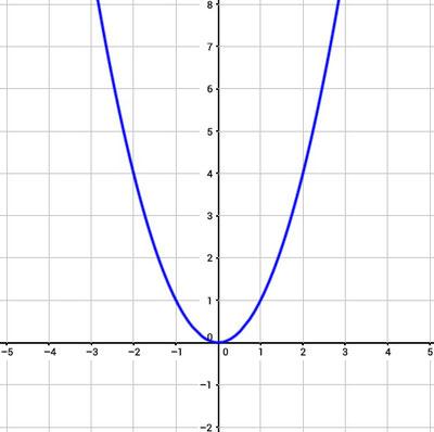 Grafik einer quadratischen Funktion.