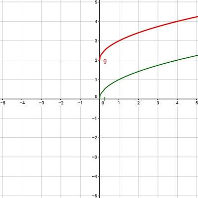 Graph einer um zwei nach oben verschobenen Funktion