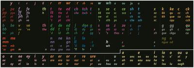 Fidel consonants (PronSci and Silent Way)
