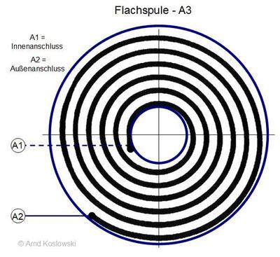 Flachspule A3