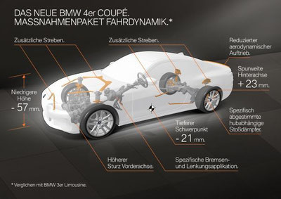 MAG lifestyle magazin online Auto Motor Sport Sportwagen BMW 4er Coupe