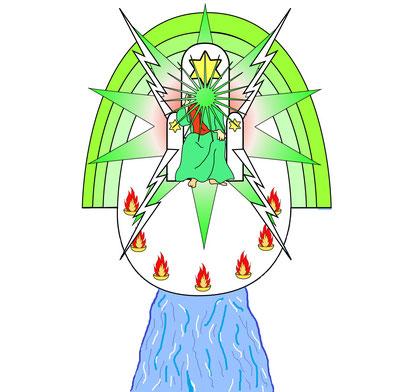 Apocalypse 22 :1 : « Finalement, l'ange me montra le fleuve de la vie, limpide comme du cristal, qui jaillissait du trône de Dieu et de l'Agneau. » Jésus va régner au nom de son Père, il va représenter Jéhovah Dieu et rétablir sa Souveraineté.