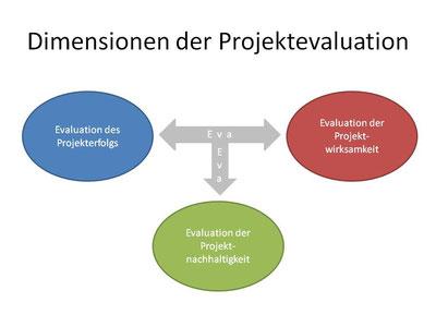 Grafik: Die drei Dimensionen der Projektevaluation: Projekterfolg, Projektwirksamkeit und Projektnachhaltigkeit