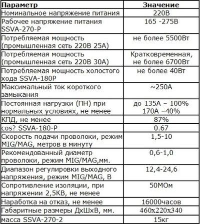 Характеристики сварочного полуавтомата ССВА 180Р