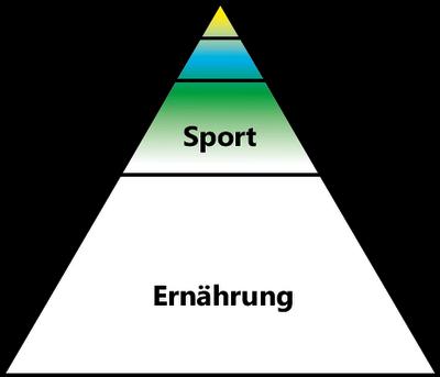 Supps Pillen Mittel Leistung Abnehmen Fettabbau Muskelaufbau Steigerung Vorbild Motivation Coach