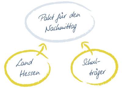 www.hessen.ganztaegig-lernen.de