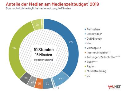 Statistik 2019 - Tägliche Mediennutzung in Deutschland, repräsentative Umfrage