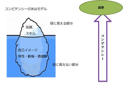 コンピテンシー氷山図