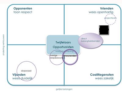 krachtenveldanalyse omgevingsmanagement omgevingscommunicatie