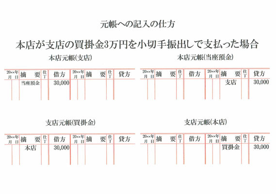 元帳(支店・本店・当座預金・買掛金)