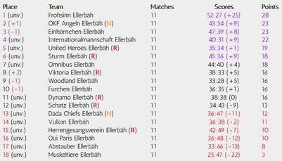Matchday 11 of 34, Realizations-League, Season 18/19