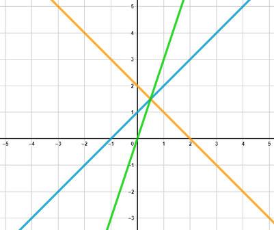 Beispiele von linearen Funktionen im Koordinatensystem