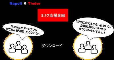 応援企画を通して、Tinderをダウンロードする自然なきっかけを生み出している。