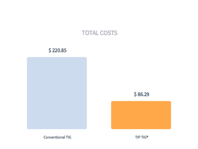 total costs tig vs tip tig