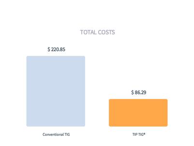 total costs tig vs tip tig