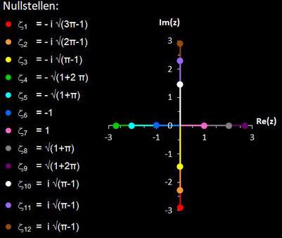 Nullstellen von sin(z^2-1)