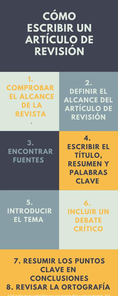 Infografía sobre cómo escribir un artículo de revisión