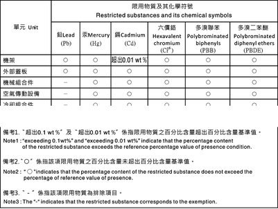 Exemple de tableau RoHS Taiwan