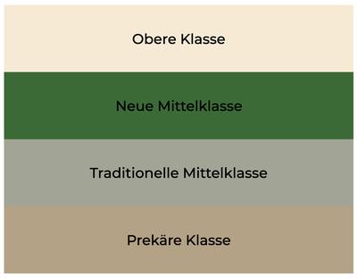3+1 Klassenmodell nach Andreas Reckwitz. (Bild: eigene Darstellung)