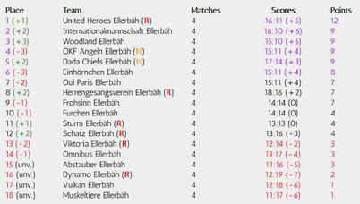 Matchday 4 of 34, Realizations-League, Season 18/19