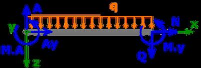 Auflagerkräfte und Einspannmoment in A und Schnittgrößen