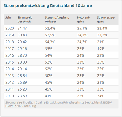 (Quelle: https://strom-report.de/strompreise/strompreisentwicklung/#strompreisentwicklung-2021)