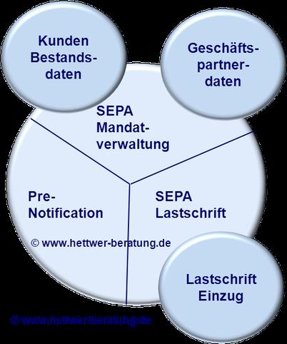 Prenotfication Mandatsverwaltung SEPA Lastschrift SDD www.hettwer-beratung.de