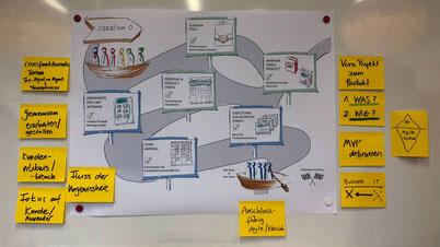 In sechs Schritten führt die Iteration Zero von der Produktvision bis zu einem gefüllten Backlog.