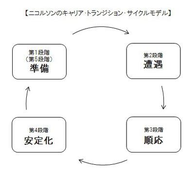シークエンスゴルフアカデミー スタッフブログ キャリアトランジションサイクル