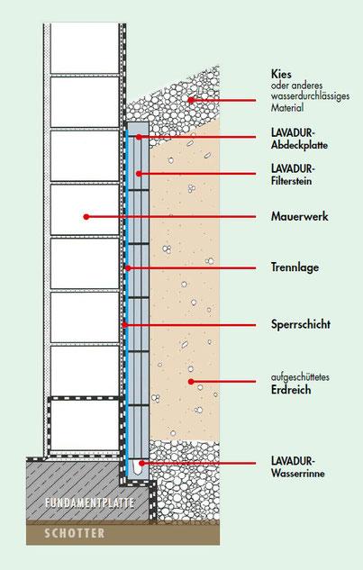 GZ-LAVADUR Filtersteine bzw. Drainagesteine