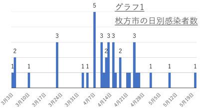 今日 府 感染 数 コロナ 者 大阪