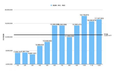 UDトーク 2020年使用発話数グラフ