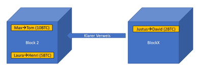 In diesem Bild sind 2 Blöcke zu sehen, die Informationen über Transaktionen in der Bitcoin Blockchain enthalten. Zwischen ihnen existiert ein klarer Verweis auf den vorherigen Block